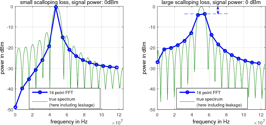 Figure 3 4 from Exact Signal Measurements using FFT Analysis