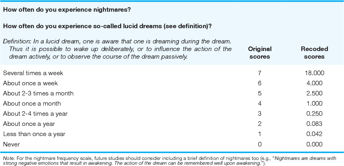 PDF] Reliability and stability of lucid dream and nightmare