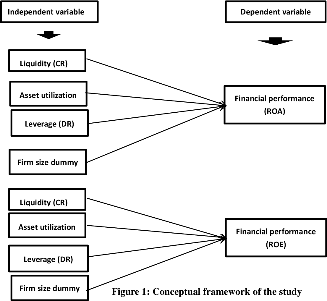 Pdf Factors Affecting Financial Performance Of Firms Listed On Shanghai Stock Exchange 50 Sse 50 Mr Semantic Scholar Positive integers that divides 50 without a remainder are listed below. factors affecting financial performance