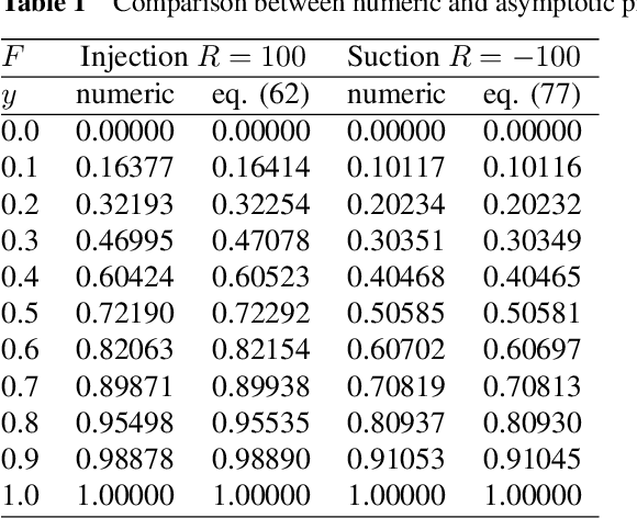 Table 1 Comparison between numeric and asymptotic predictions for F at α = 10, R = 100 and R = −100.