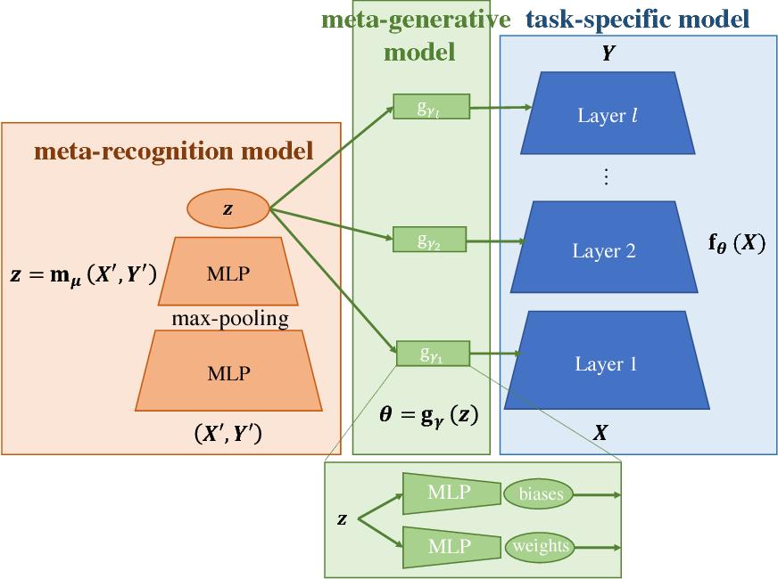 PDF] Meta-learning autoencoders for few-shot prediction