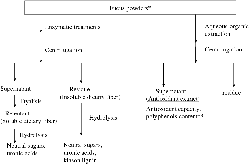 Figure 1 from Dietary fiber and antioxidant capacity in