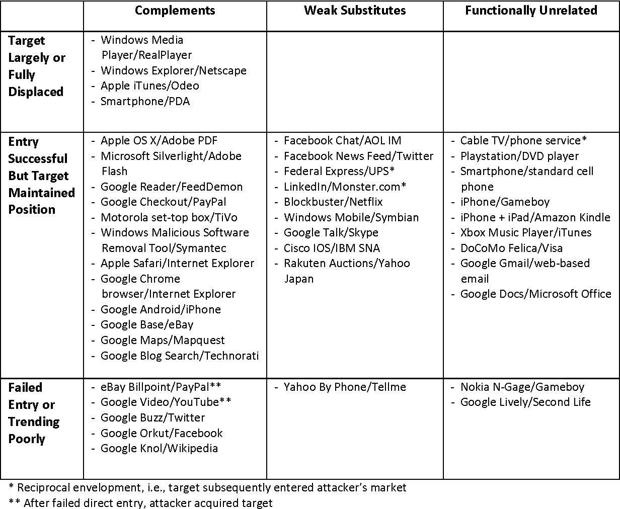 Table 1 from Platform Envelopment - Semantic Scholar