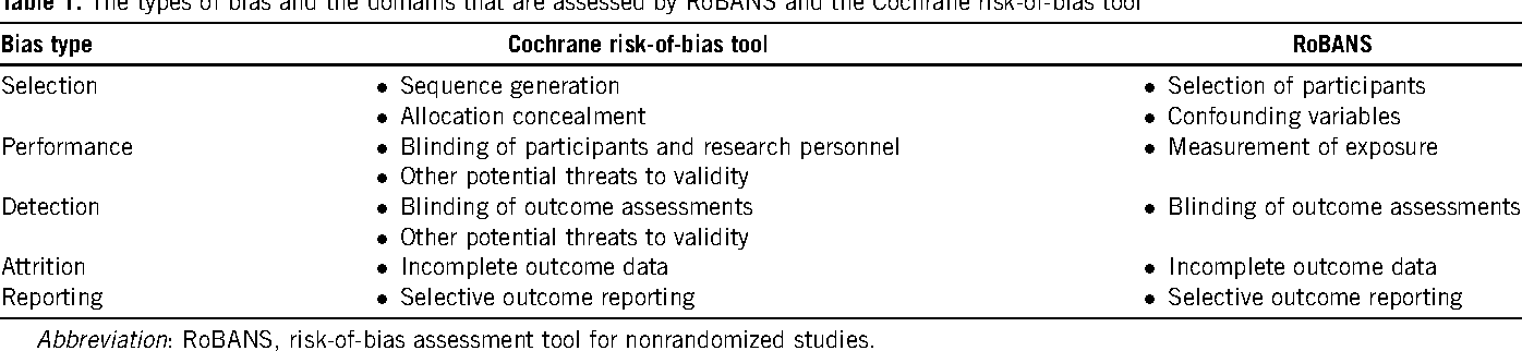 Testing A Tool For Assessing The Risk Of Bias For Nonrandomized Studies Showed Moderate Reliability And Promising Validity Semantic Scholar This video is supplementary material for the booc (big open online course) educational assessment: tool for assessing the risk of bias