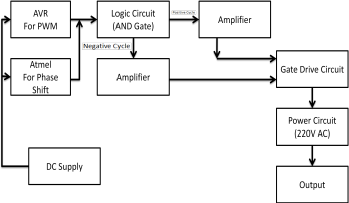 Figure 7 from Pure Sinusoidal PWM Signal Generation