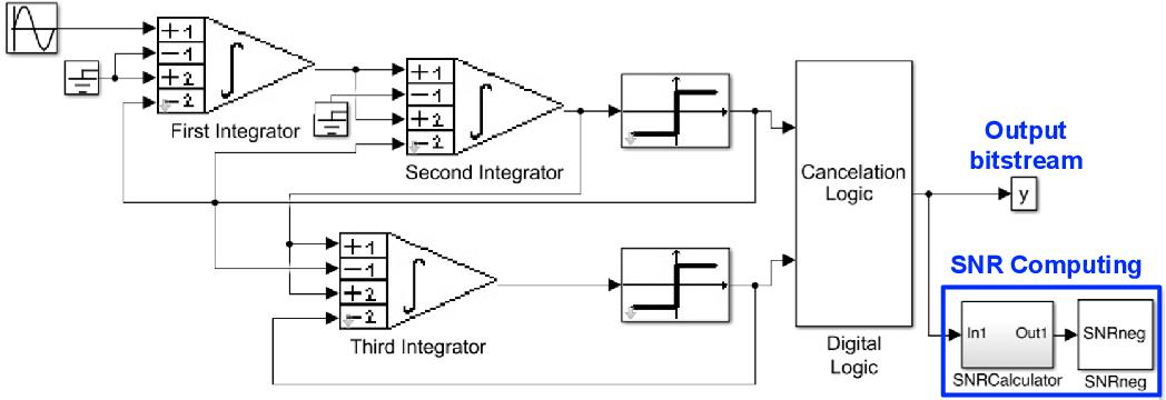 CMOS Sigma-Delta Converters Practical Design Guide
