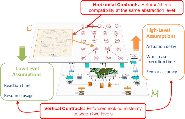 From Electronic Design Automation To Cyber Physical System Design Automation A Tale Of Platforms And Contracts Semantic Scholar