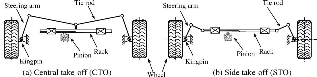 kinematic and sensitivity analysis and optimization of conventional steering system diagnose rack & pinion steering