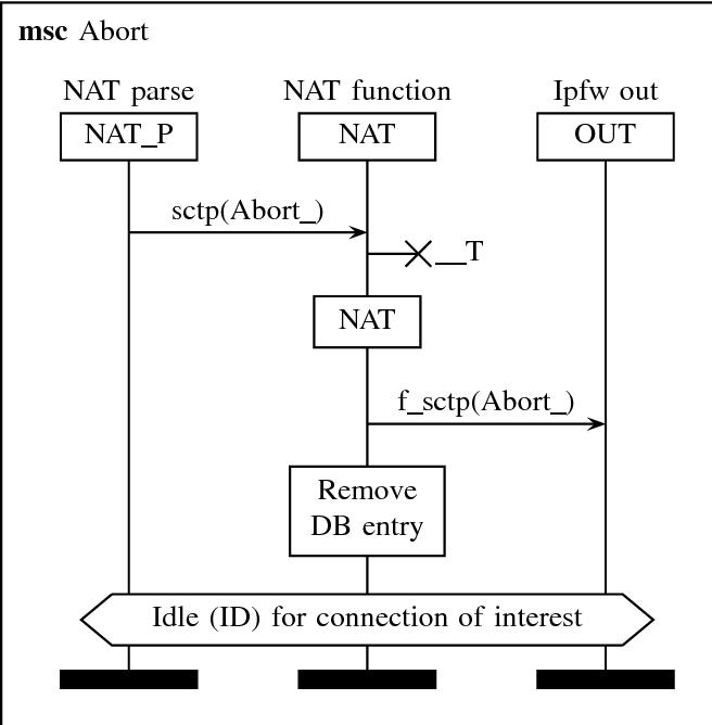 Figure 16 from Alias sctp Version 0 2: SCTP NAT