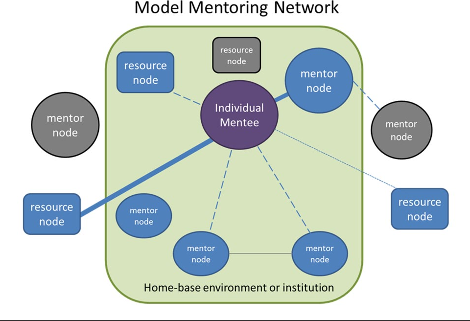 Figure 3 From Mapping A Mentoring Roadmap And Developing A Supportive Network For Strategic Career Advancement Semantic Scholar