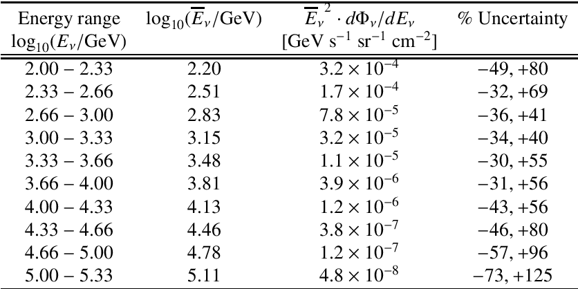 Table 1 from Measurement of the atmospheric νμ energy