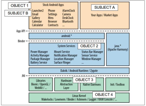 Figure 1 from A Systematic Security Evaluation of Android's