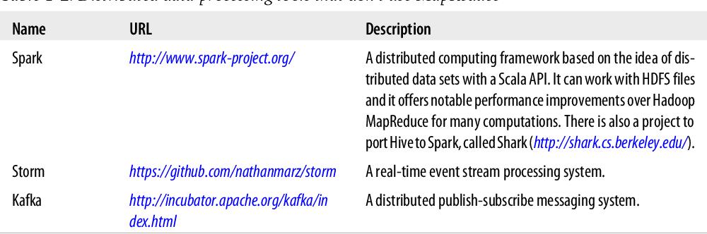 PDF] Programming Hive - Semantic Scholar