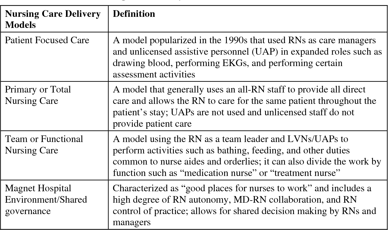 PDF] Nurse Staffing , Models of Care Delivery , and
