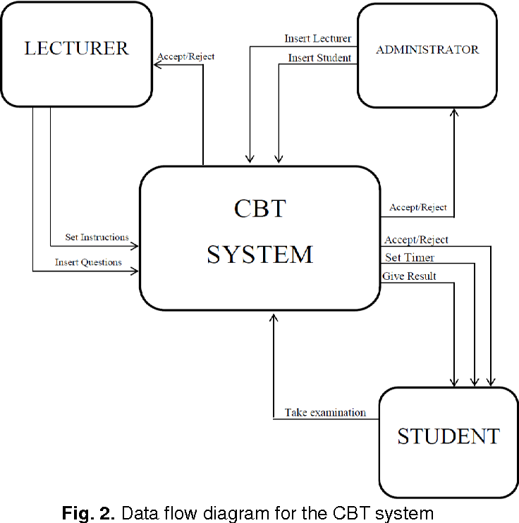 Figure 2 From Computer Based Test Cbt System For University Academic Enterprise Examination Semantic Scholar