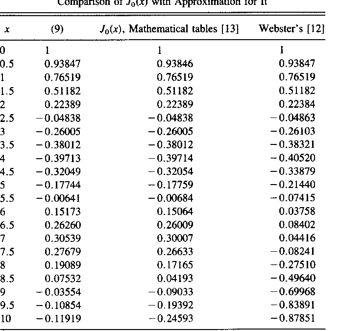Table Iii From Trigonometric Approximations For Bessel