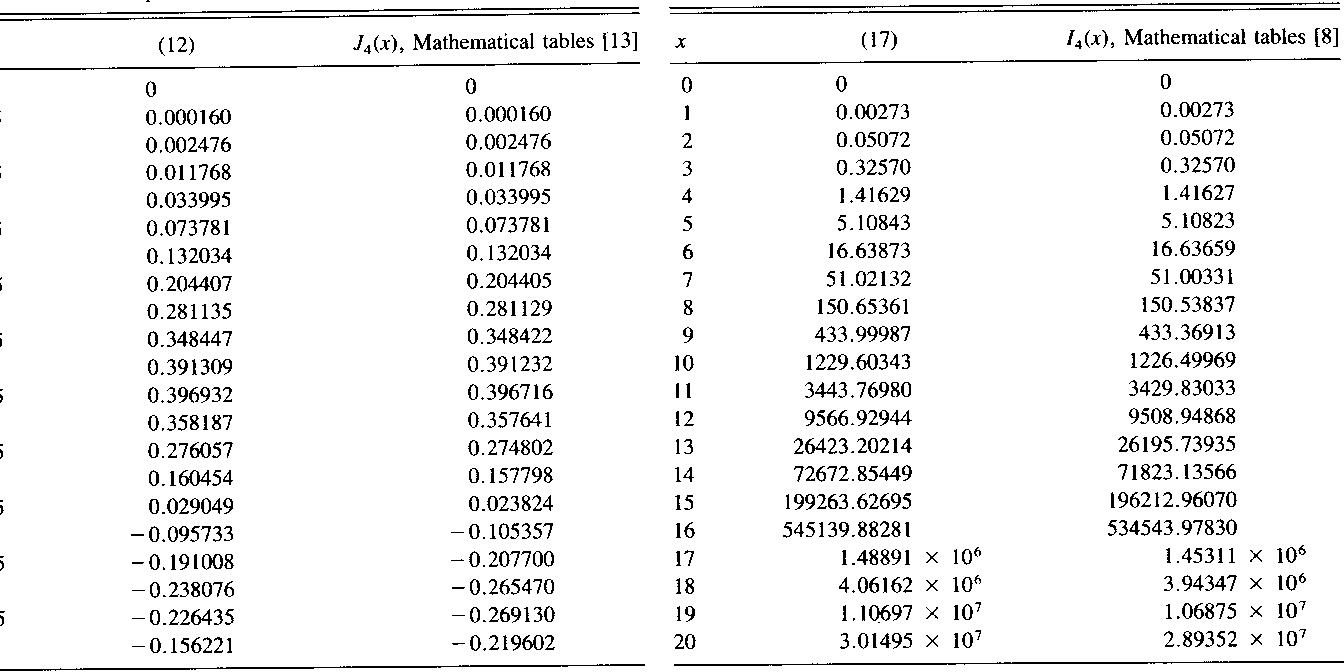 Table Iv From Trigonometric Approximations For Bessel