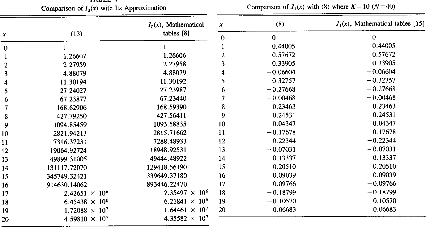 Table V From Trigonometric Approximations For Bessel
