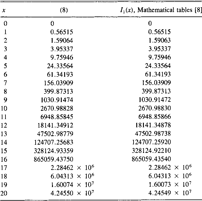 Table Viii From Trigonometric Approximations For Bessel