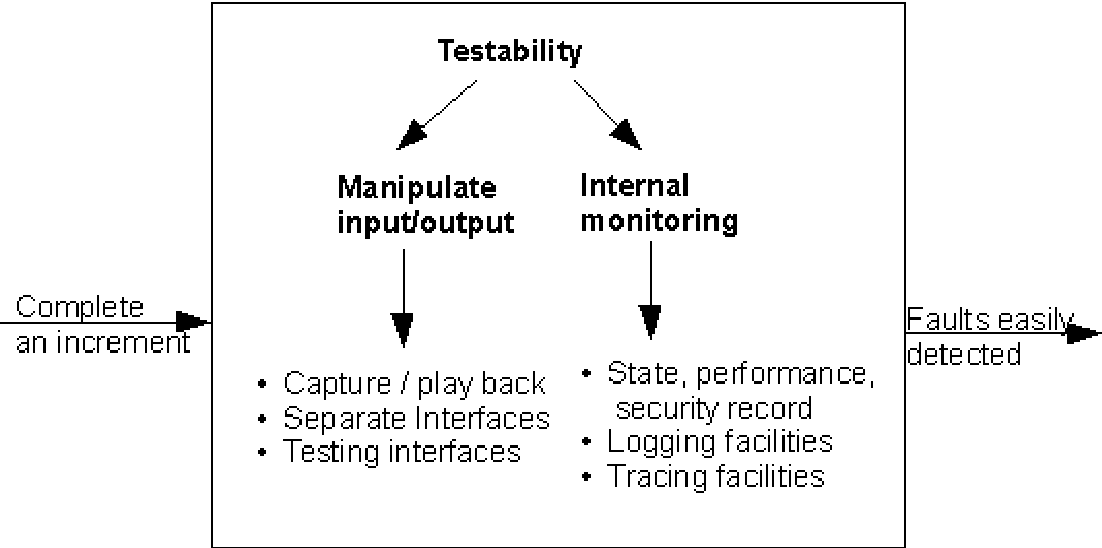 Pdf Design For Testability In Software Systems Semantic Scholar