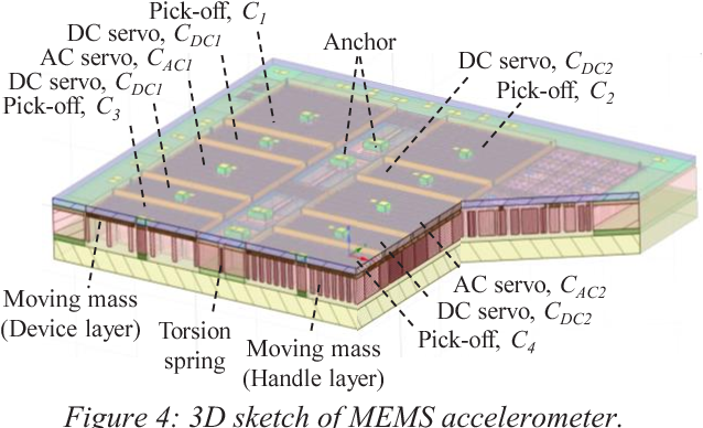 Figure 4 from A low-cost, 30 NG/VHZ noise floor MEMS