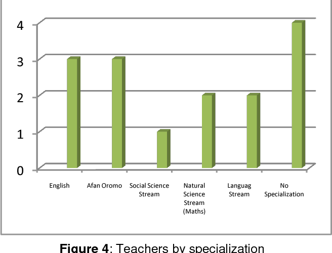 Practices and Impeding Factors in the Teaching of English to Young ...