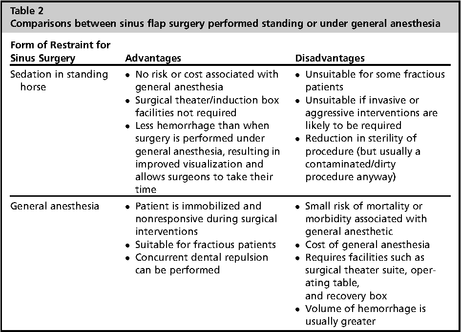 Table 2 from Standing equine sinus surgery  - Semantic Scholar