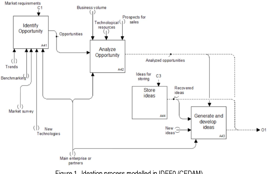Figure 1 From Ceramic Tile Design A Case Study Of Collaborative New Product Development In Fashion Driven Chains Semantic Scholar