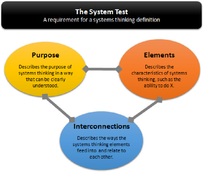 PDF] A definition of systems thinking: A systems approach | Semantic Scholar