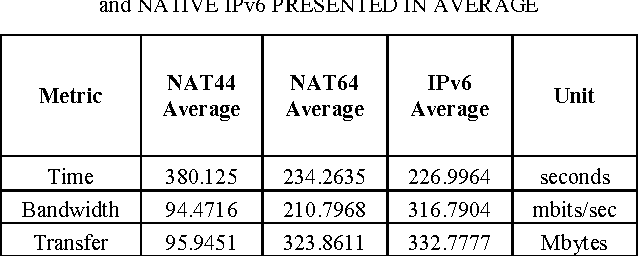 Packet Level TCP Performance of NAT44, NAT64 and IPv6 Using