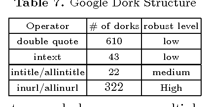 Characterizing Google Hacking: A First Large-Scale