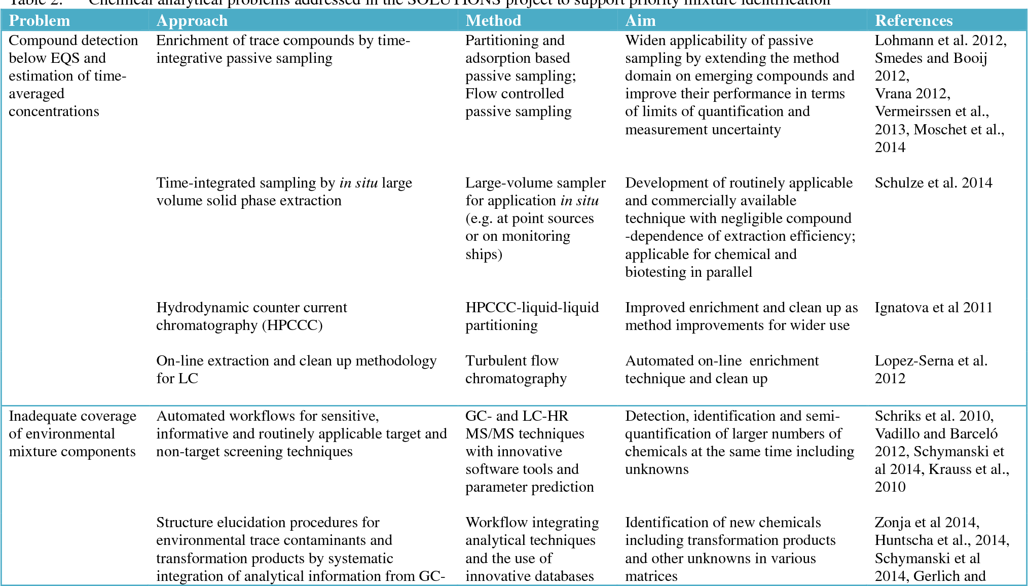 Table 2 from Future water quality monitoring--adapting tools