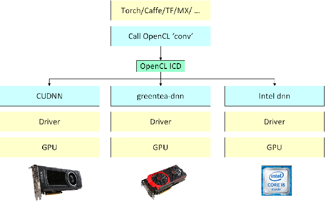 PDF] cltorch: a Hardware-Agnostic Backend for the Torch Deep