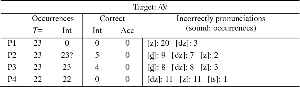 Do Japanese Esl Learners Pronunciation Errors Come From Inability To Articulate Or Misconceptions About The Target Sounds Semantic Scholar