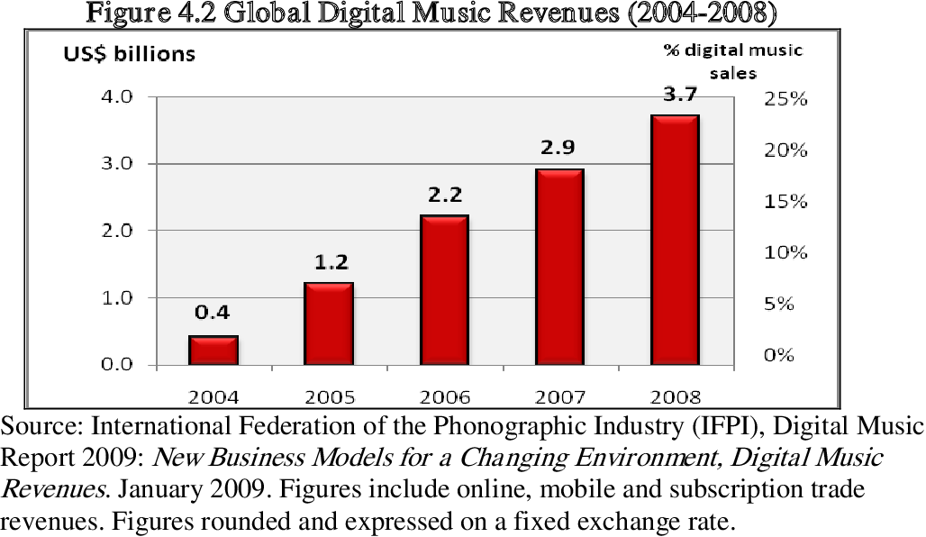 PDF] Portland's independent music scene: The formation of