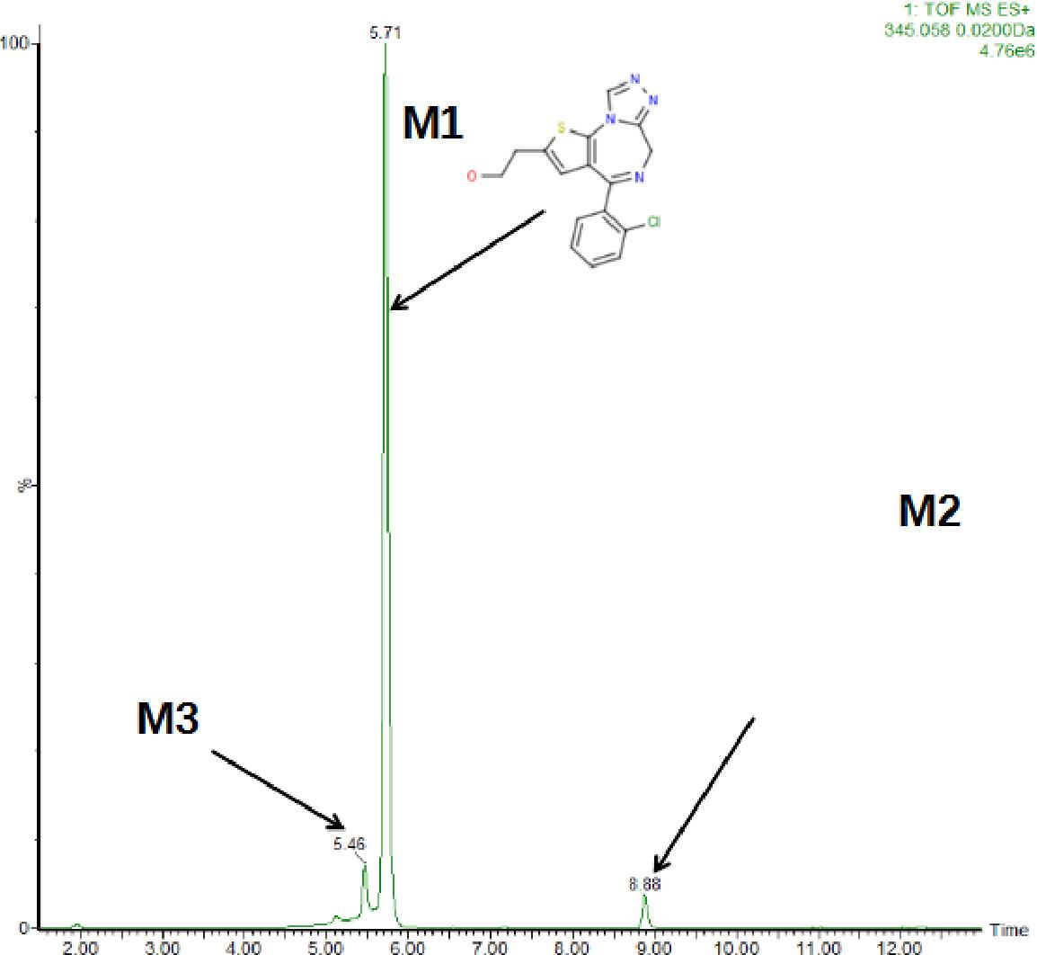 Detection of the designer benzodiazepine metizolam in urine