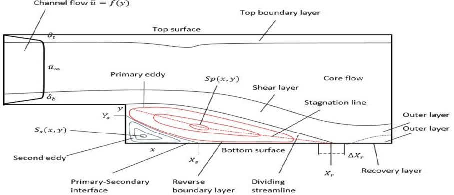 Figure 1 from A Computational Investigation of a Turbulent