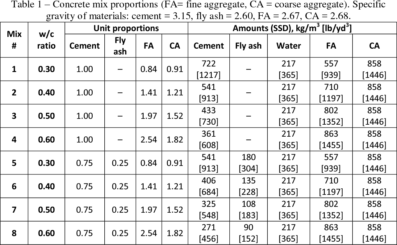 Table 1 from Instantaneous In-Situ Determination of Water
