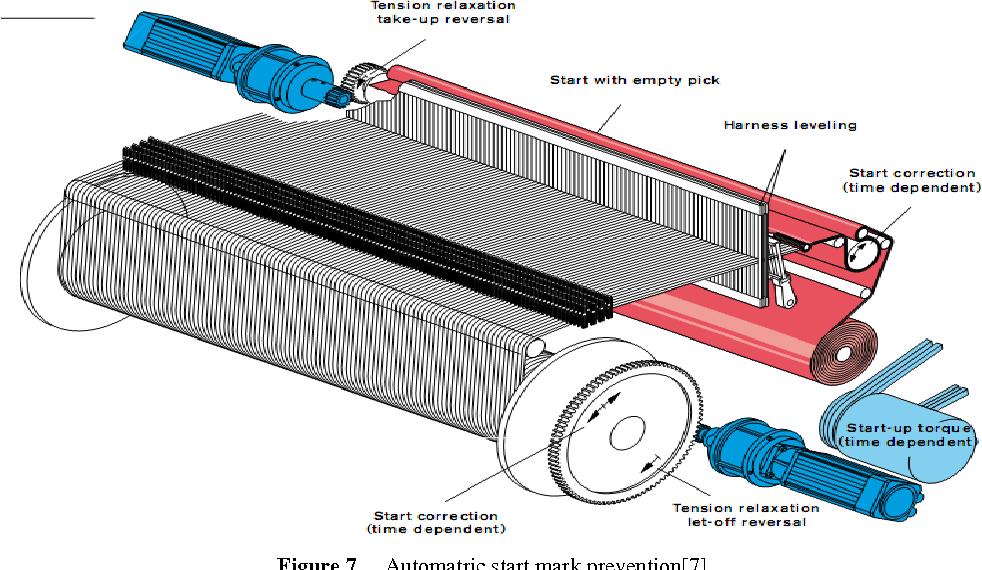 Recent Developments In Rapier Weaving Machines In Textiles Semantic Scholar