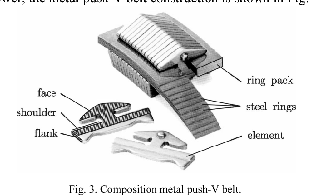 Figure 3 from An Overview on Control Concepts of Push-Belt