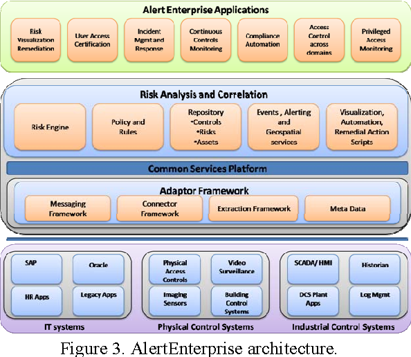 Figure 3 From Integrated Aviation Security For Defense In Depth Of Next Generation Air Transportation System