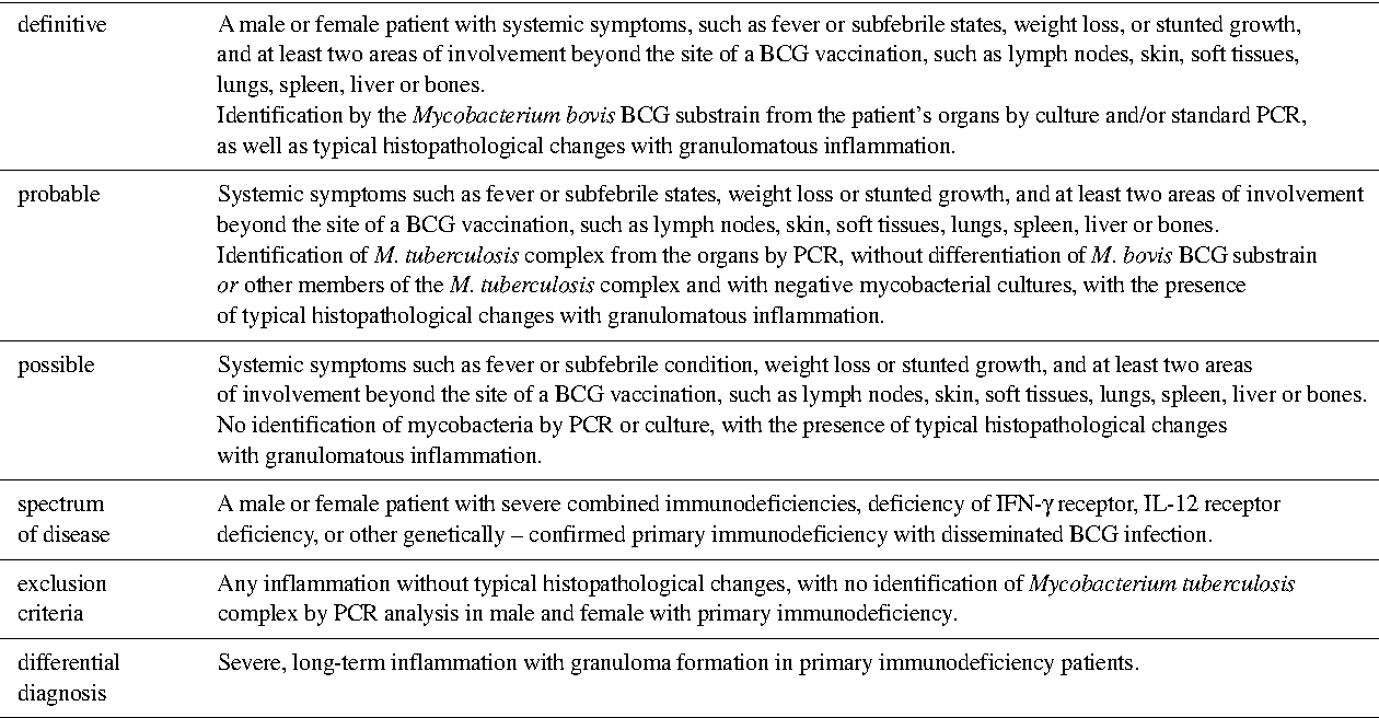 Table 3 from Clinical guidelines Risk of BCG infection in