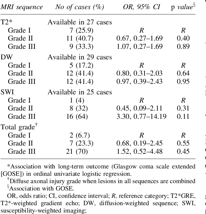 PDF Extended Anatomical Grading in Diffuse Axonal Injury ...