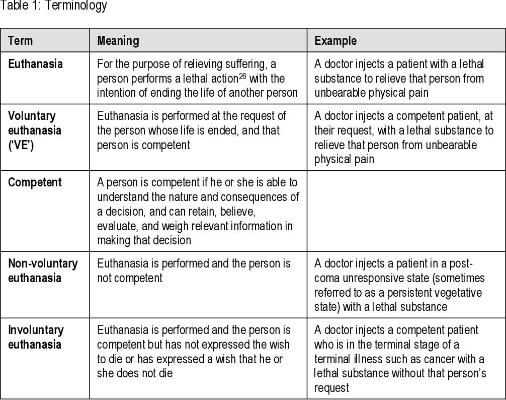 types of euthanasia