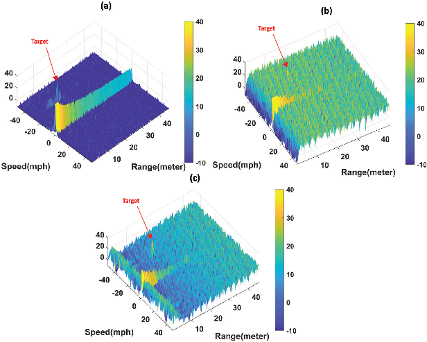 Automotive Radar Interference Mitigation Using Adaptive