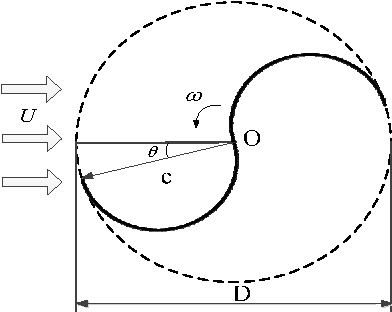 Figure 1 from Computational Fluid Dynamics Prediction of a