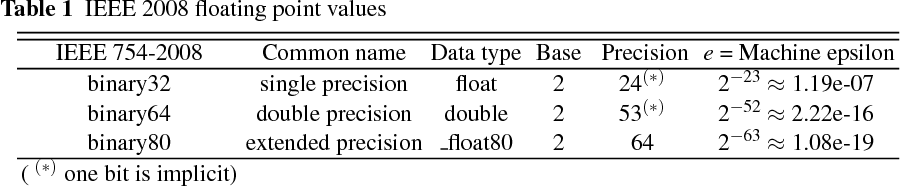 Monte Carlo Automatic Integration with Dynamic Parallelism