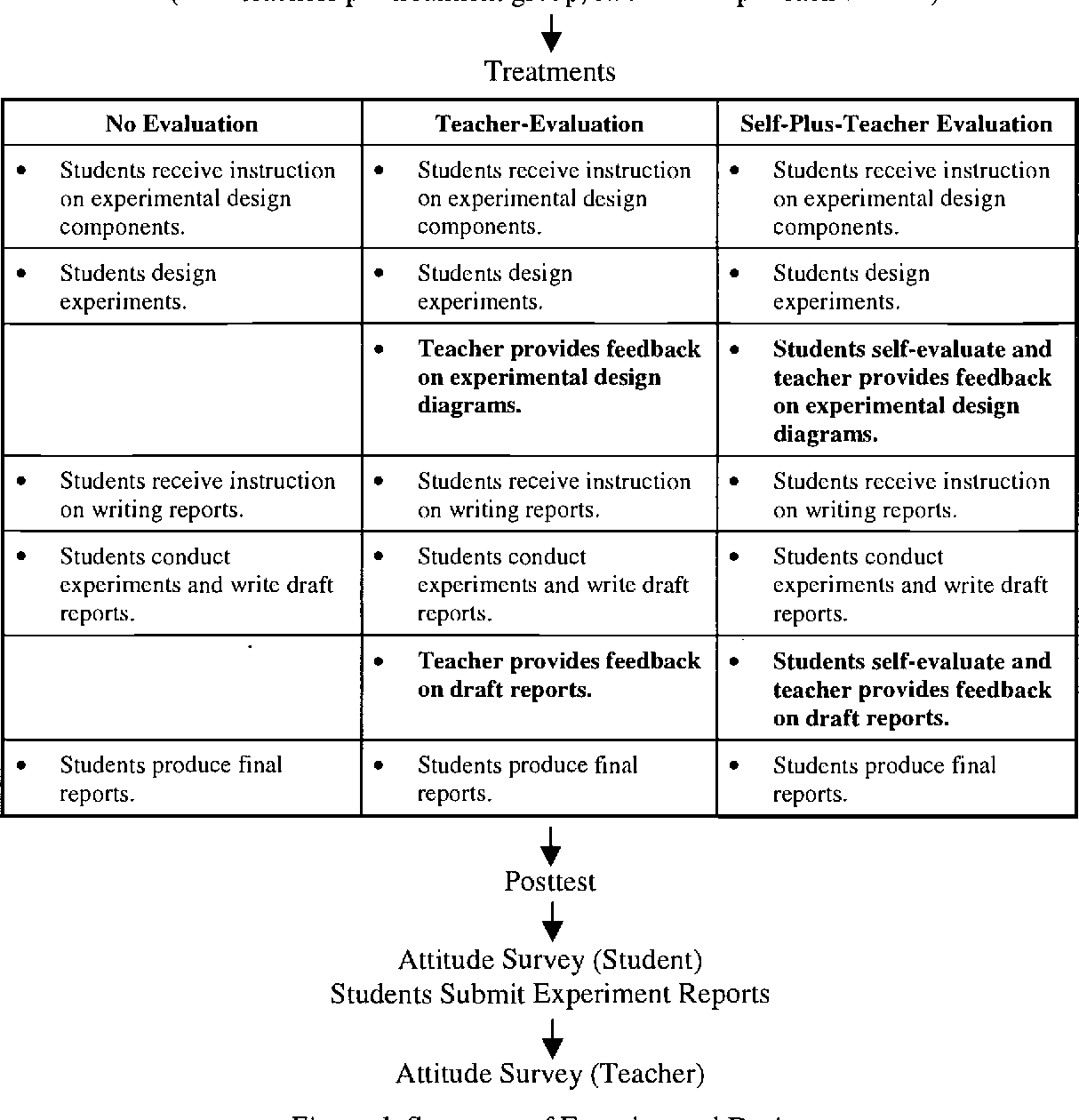 PDF] Effects of Teacher and Self-Assessment on Student
