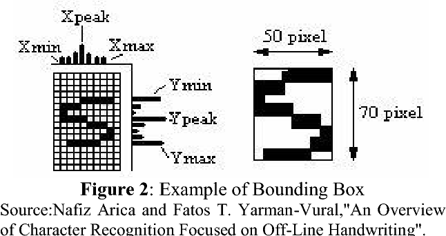 PDF] Text Character Extraction Implementation from Captured