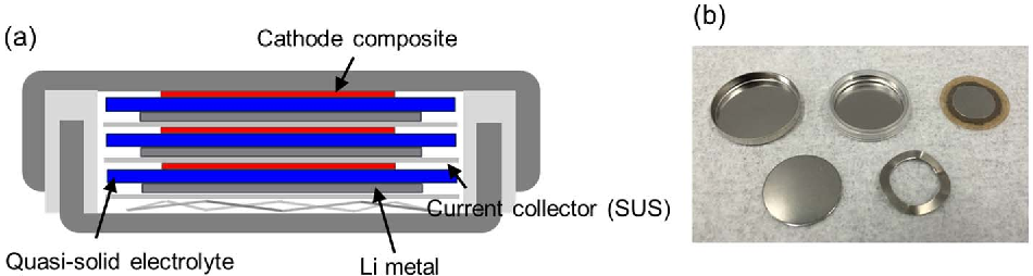 Figure 2 from Development of Bipolar All-solid-state Lithium